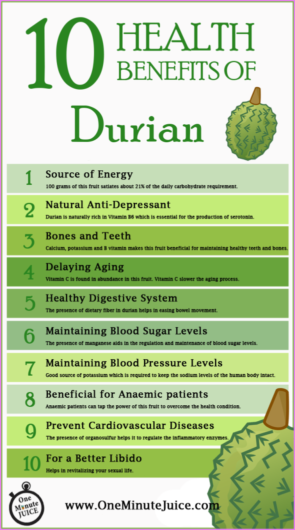 Benefits Of: DURIAN_2.jpg