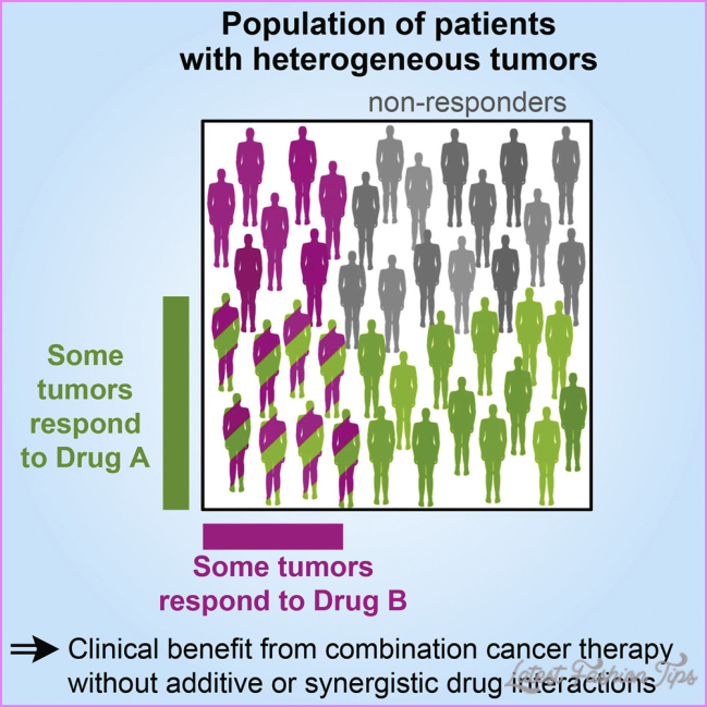 Combination Cancer Therapy Can Confer Benefit via Patient-to-Patient ...
